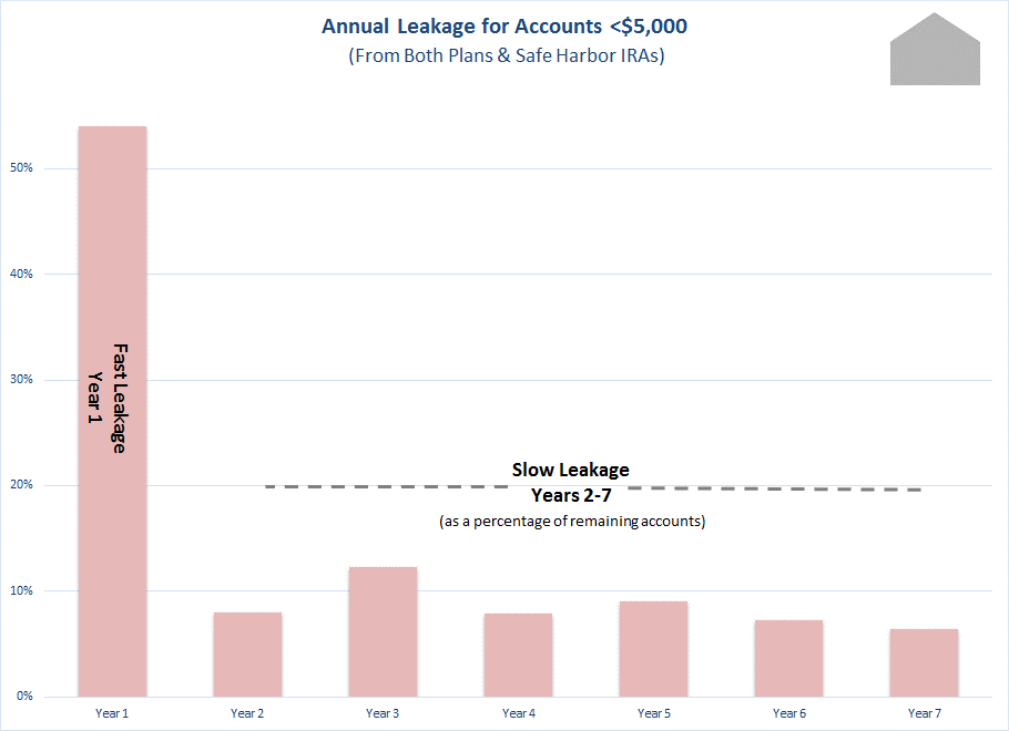 APS Annual Leakage