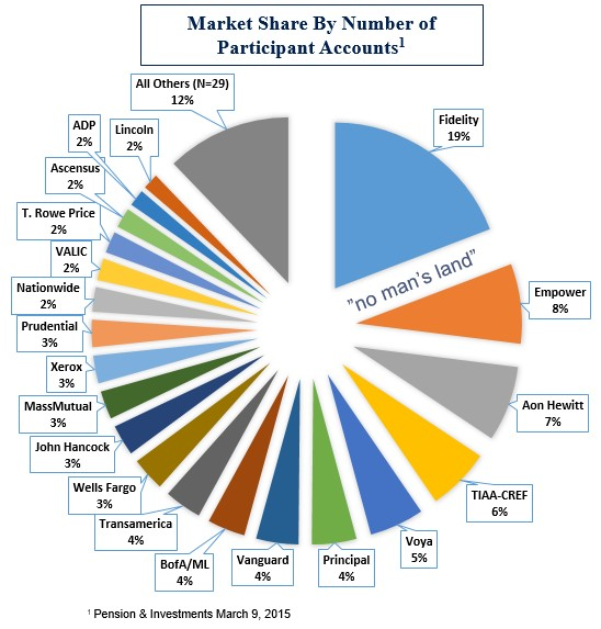 Market Share by Numbers of Participant Accounts